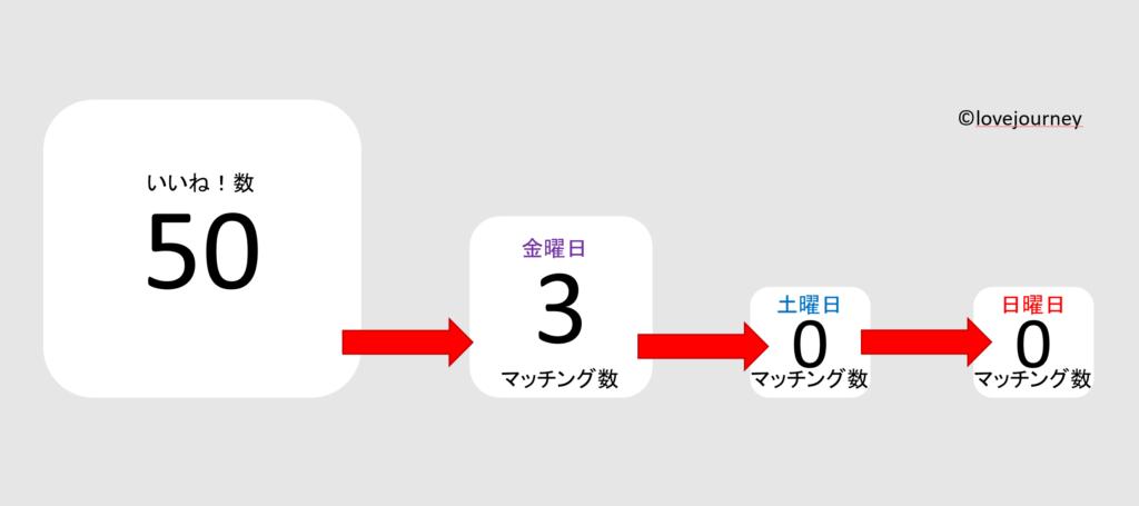 【Omiai】50人にいいね!した結果発表!